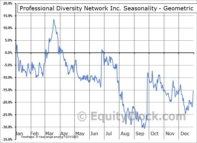 Professional Diversity Network Inc. (NASD:IPDN) Seasonality