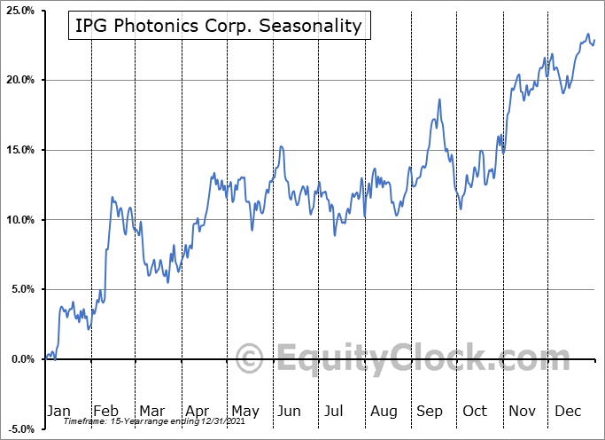 IPG Photonics Corp. (NASD:IPGP) Seasonal Chart