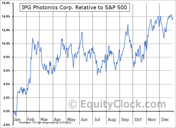 IPGP Relative to the S&P 500