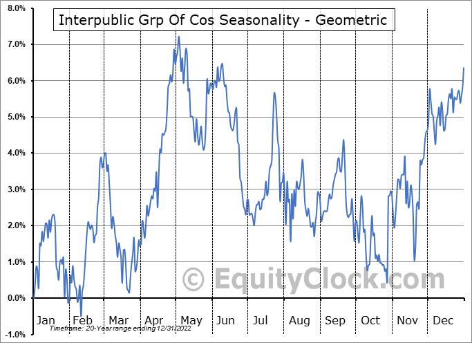Interpublic Grp Of Cos (NYSE:IPG) Seasonality