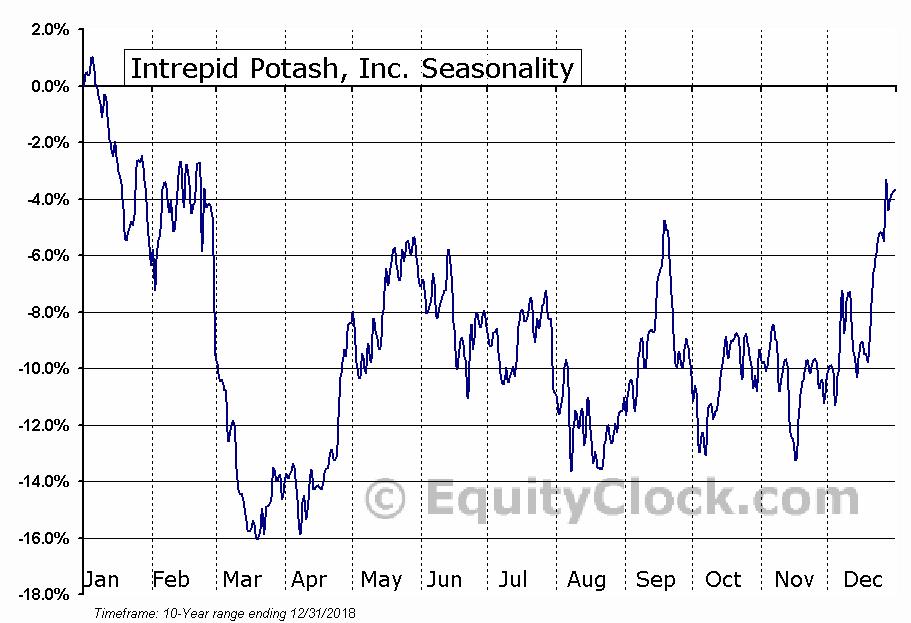 Intrepid Potash, Inc. (NYSE:IPI) Seasonal Chart