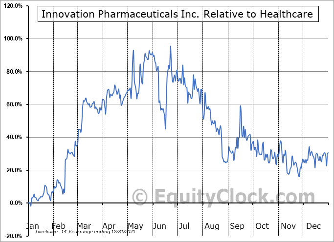 IPIX Relative to the Sector