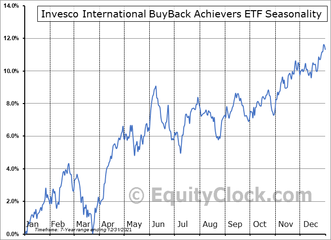 Invesco International BuyBack Achievers ETF (NASD:IPKW) Seasonal Chart