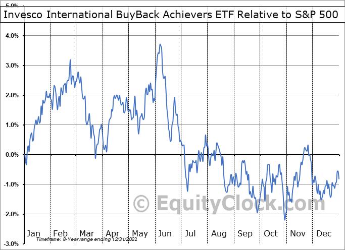 IPKW Relative to the S&P 500