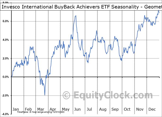 Invesco International BuyBack Achievers ETF (NASD:IPKW) Seasonality