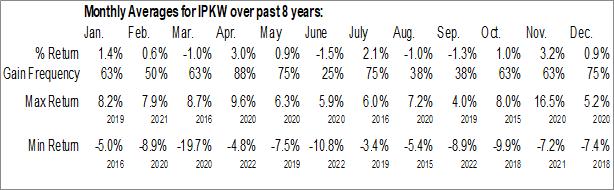 Monthly Seasonal Invesco International BuyBack Achievers ETF (NASD:IPKW)