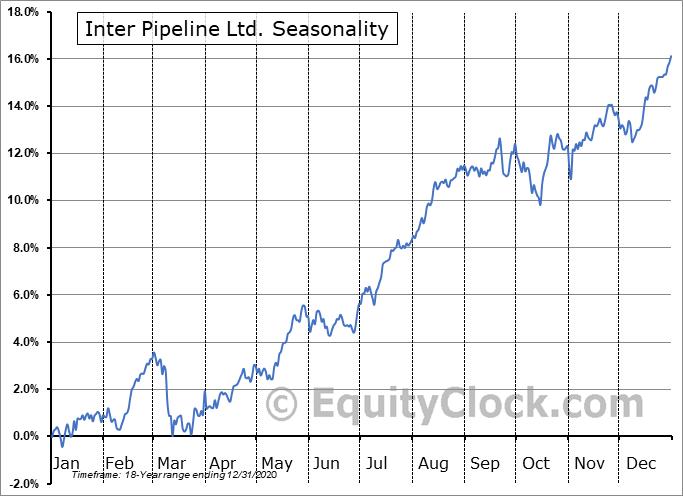 Inter Pipeline Ltd. (TSE:IPL.TO) Seasonal Chart