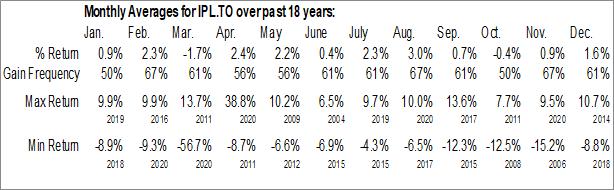 Monthly Seasonal Inter Pipeline Ltd. (TSE:IPL.TO)