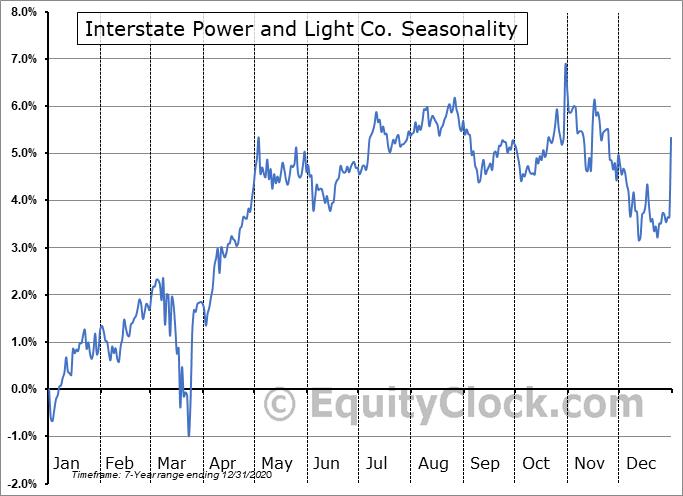Interstate Power and Light Co. (NASD:IPLDP) Seasonality