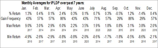 Monthly Seasonal Interstate Power and Light Co. (NASD:IPLDP)