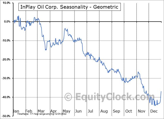 InPlay Oil Corp. (TSE:IPO.TO) Seasonality