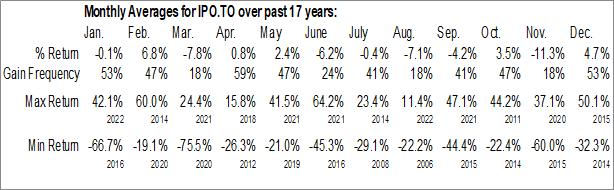 Monthly Seasonal InPlay Oil Corp. (TSE:IPO.TO)