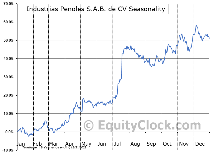 Industrias Penoles S.A.B. de CV (OTCMKT:IPOAF) Seasonality