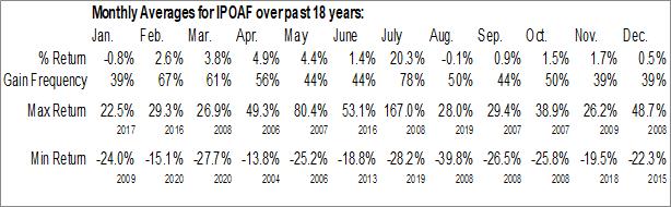Monthly Seasonal Industrias Penoles S.A.B. de CV (OTCMKT:IPOAF)