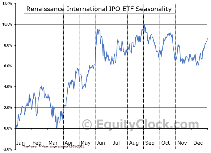 Renaissance International IPO ETF (AMEX:IPOS) Seasonal Chart