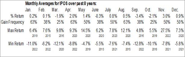 Monthly Seasonal Renaissance International IPO ETF (AMEX:IPOS)