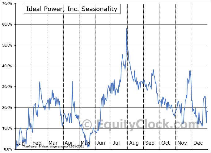 Ideal Power, Inc. (NASD:IPWR) Seasonality