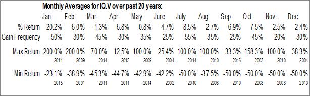 Monthly Seasonal AirIQ Inc. (TSXV:IQ.V)