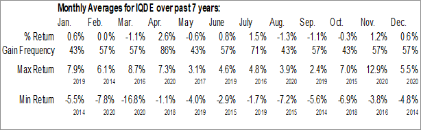 Monthly Seasonal FlexShares International Quality Dividend Defensive Index Fund (AMEX:IQDE)