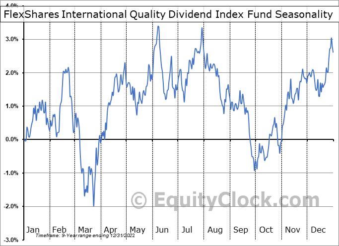 FlexShares International Quality Dividend Index Fund (AMEX:IQDF) Seasonality