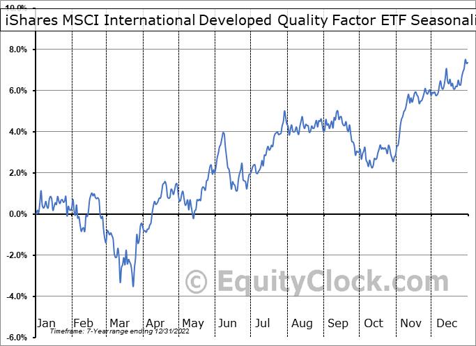 iShares MSCI International Developed Quality Factor ETF (AMEX:IQLT) Seasonal Chart