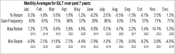 Monthly Seasonal iShares MSCI International Developed Quality Factor ETF (AMEX:IQLT)