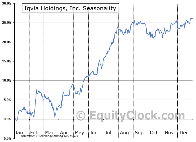 IQVIA Holdings, Inc. Seasonal Chart