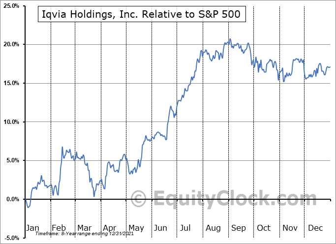 IQV Relative to the S&P 500