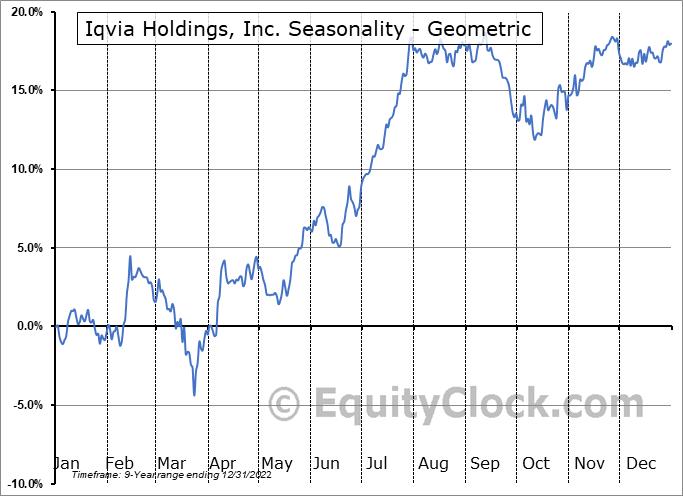 Iqvia Holdings, Inc. (NYSE:IQV) Seasonality
