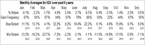 Monthly Seasonal Iqvia Holdings, Inc. (NYSE:IQV)