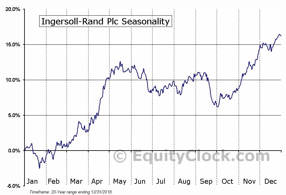 Ingersoll-Rand Plc (NYSE:IR) Seasonal Chart