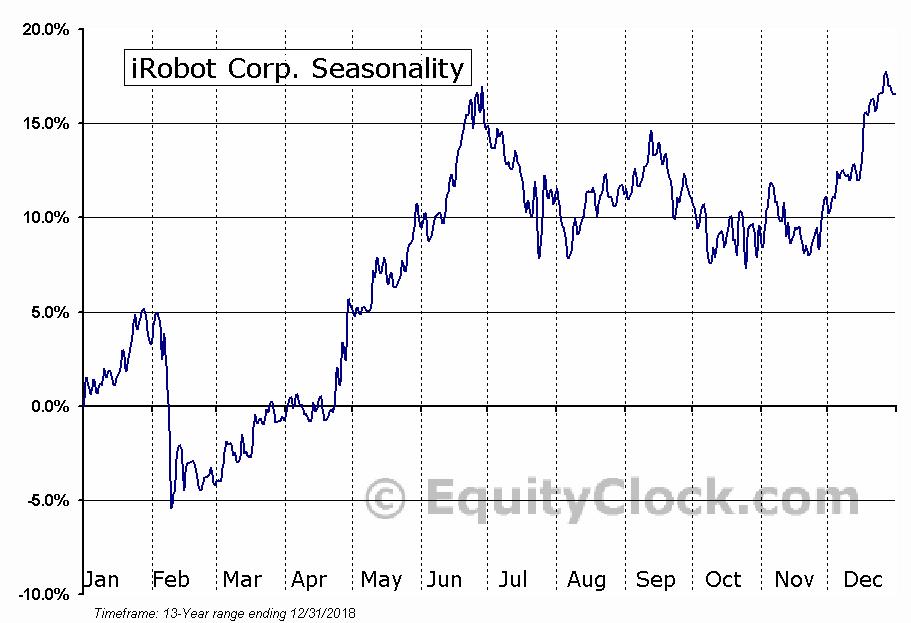 iRobot Corp. (NASD:IRBT) Seasonal Chart