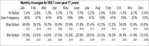 Monthly Seasonal iRobot Corp. (NASD:IRBT)
