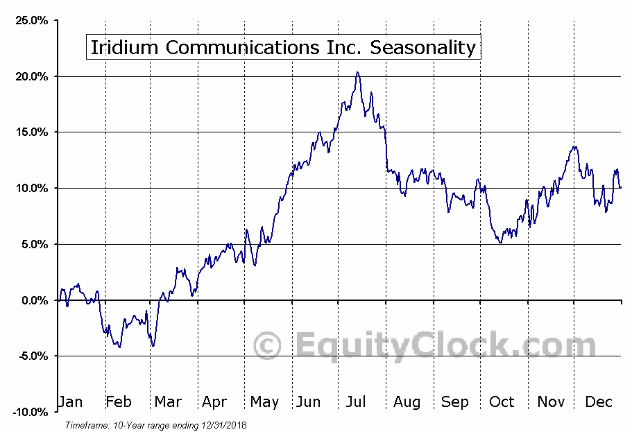 Iridium Communications Inc. (NASD:IRDM) Seasonal Chart