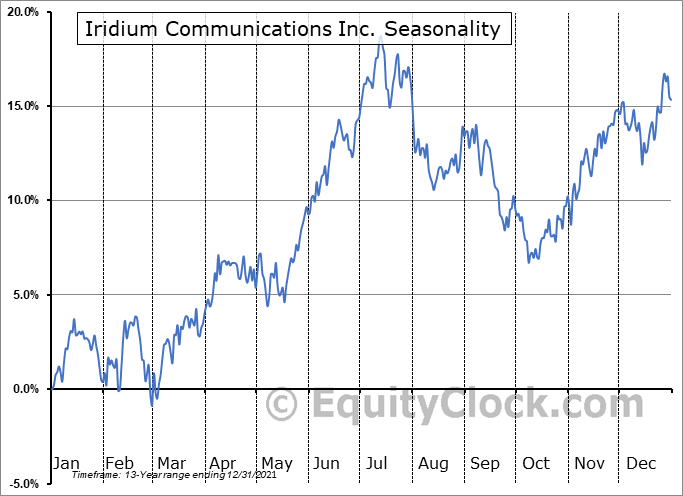 Iridium Communications Inc. (NASD:IRDM) Seasonal Chart