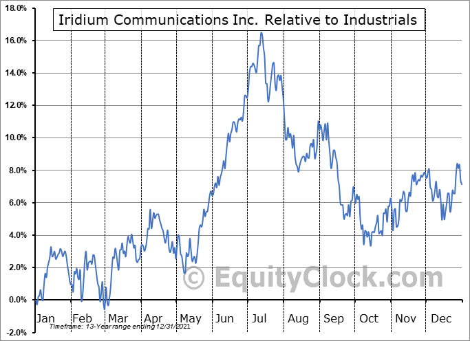 IRDM Relative to the Sector