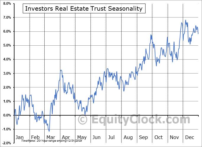 Investors Real Estate Trust (NYSE:IRET) Seasonal Chart