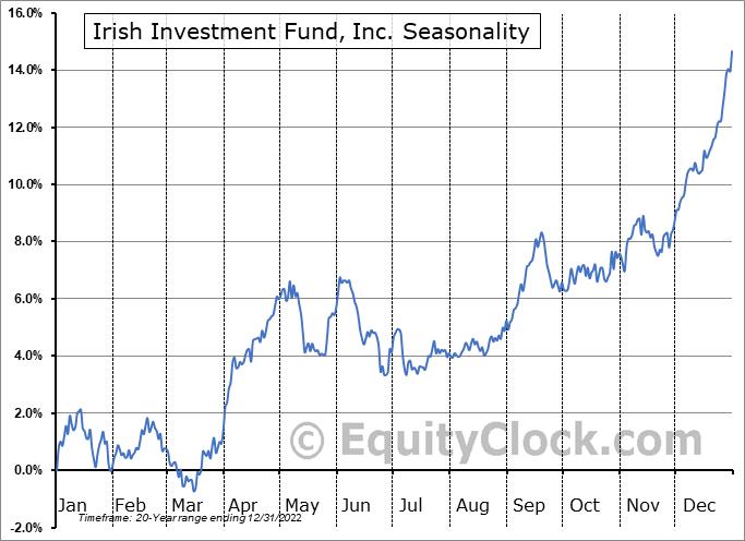 Irish Investment Fund, Inc. (NYSE:IRL) Seasonality