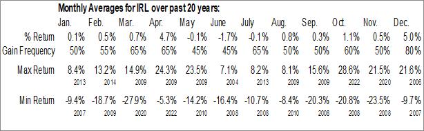 Monthly Seasonal Irish Investment Fund, Inc. (NYSE:IRL)