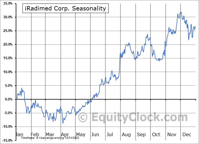 iRadimed Corp. (NASD:IRMD) Seasonality