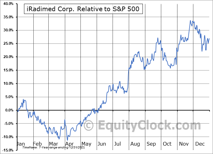 IRMD Relative to the S&P 500