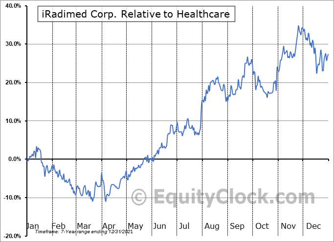 IRMD Relative to the Sector