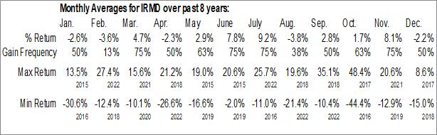 Monthly Seasonal iRadimed Corp. (NASD:IRMD)