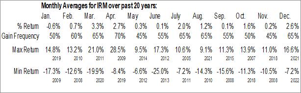 Monthly Seasonal Iron Mountain, Inc. (NYSE:IRM)