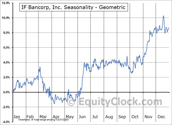 IF Bancorp, Inc. (NASD:IROQ) Seasonality