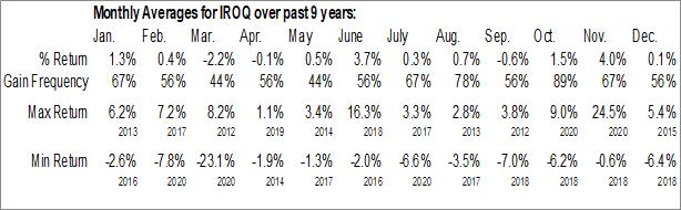 Monthly Seasonal IF Bancorp, Inc. (NASD:IROQ)