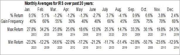Monthly Seasonal IRSA Inversiones y Representaciones SA (NYSE:IRS)