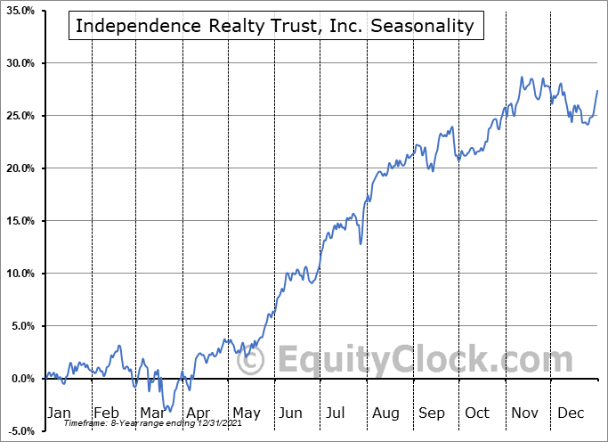 Independence Realty Trust, Inc. (NYSE:IRT) Seasonal Chart