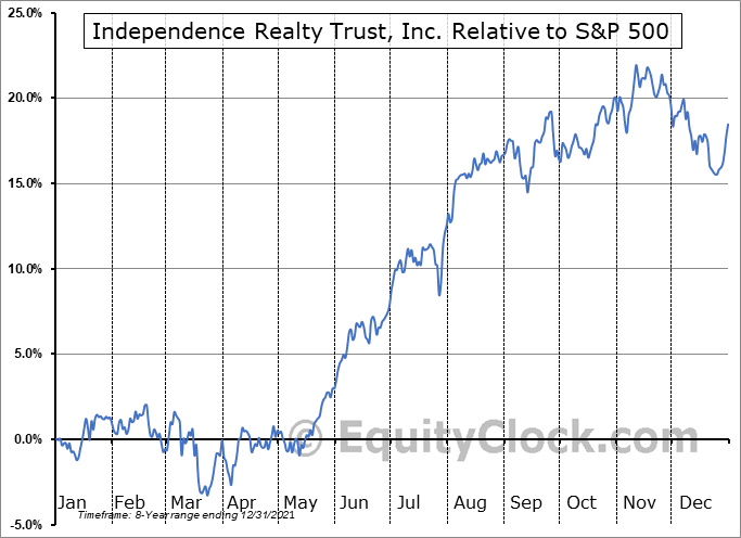 IRT Relative to the S&P 500