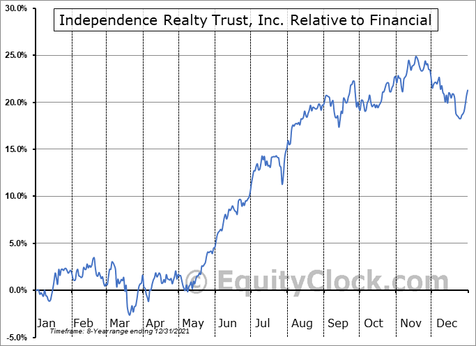 IRT Relative to the Sector
